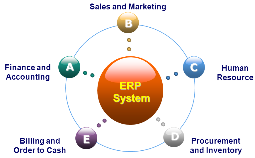 Erp Packages